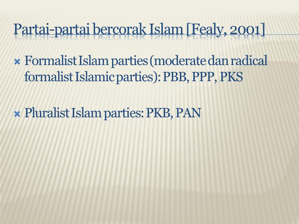 Partai-partai bercorak Islam [Fealy, 2001]